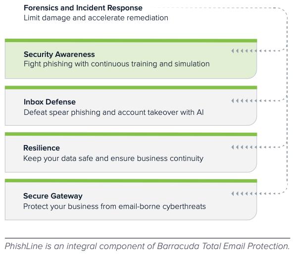 PhishLine Data Sheet | Barracuda Networks