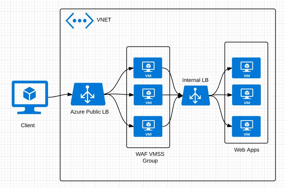 CloudGen WAF in Azure - Auto-Scaling | Barracuda Networks
